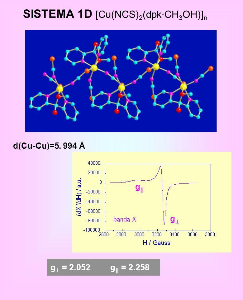 SISTEMA 1D [Cu(NCS)2(dpk·CH3OH)]n